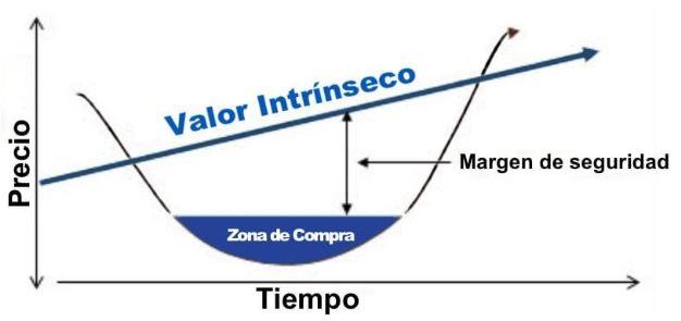 grafico-valor-intrinseco