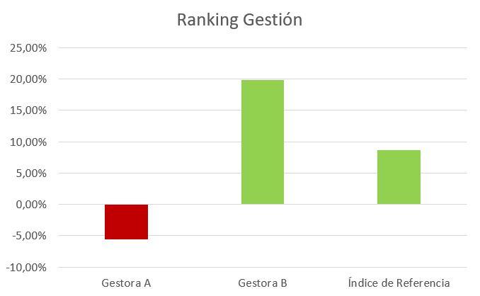 comisión de éxito ranking